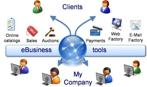 business development plan for e business