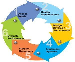 Software Engineering Assignment Help