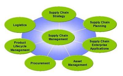supply chain management assignment help ask assignment help supply chain management assignment help