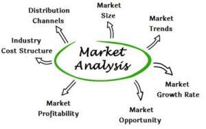 market analysis assignment help