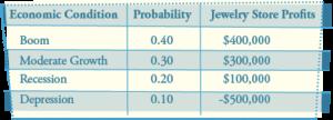 finalexam question 18 table
