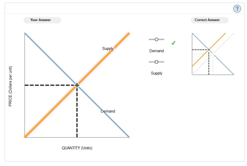 mindtap economics q1