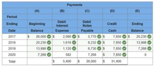 connect financial accounting chapter 10