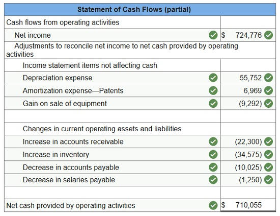 connect financial accounting chapter 12