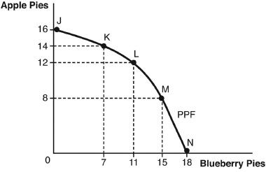 Principles of Microeconomics Chapter 2 Q4