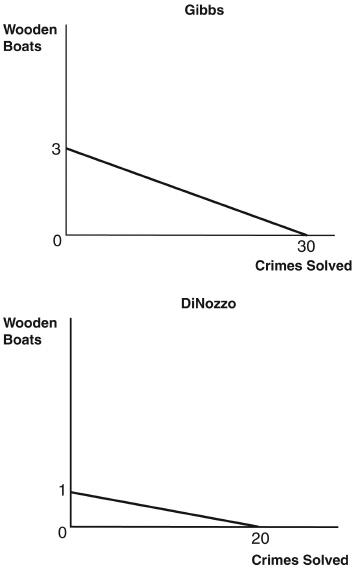Principles of Microeconomics Chapter 2 Q5