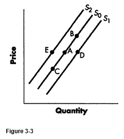 figure_3-3