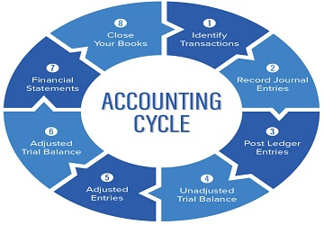 accounting cycle assignment help
