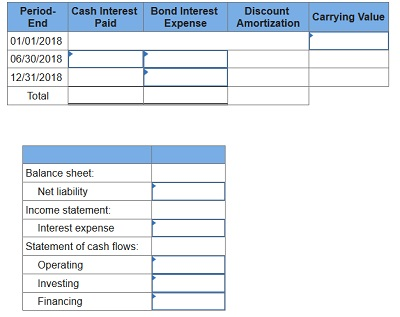 intermediate accounting chapter 14 q5